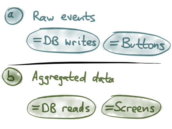 Events = buttons, aggregates = screens