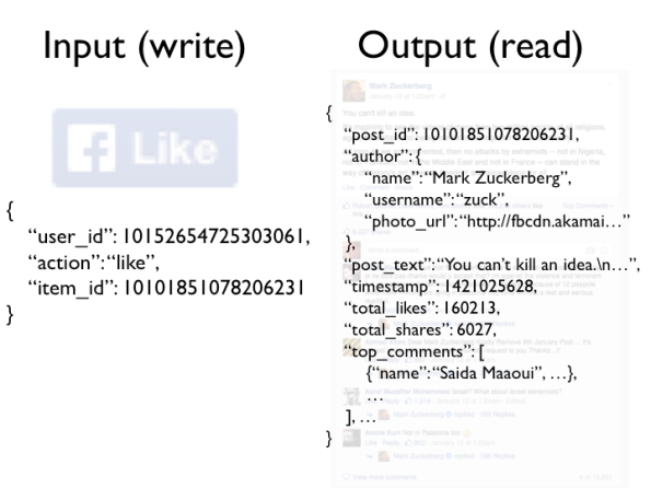 Facebook example: input and output data