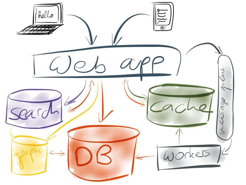 Web app with DB, cache, search, graph index, message queue and workers