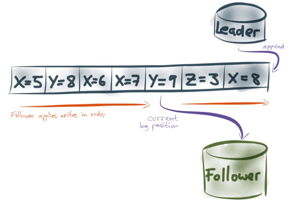 Follower applies writes in order of replication log