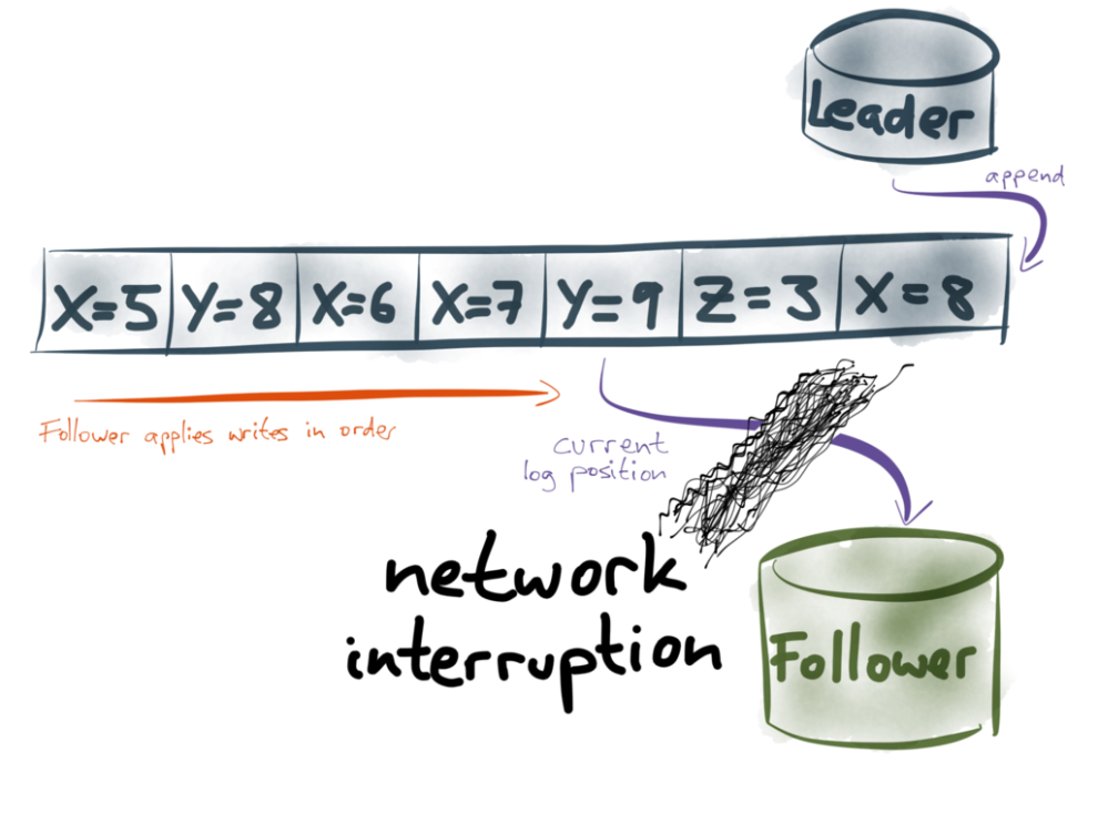 Network interruption between leader and follower