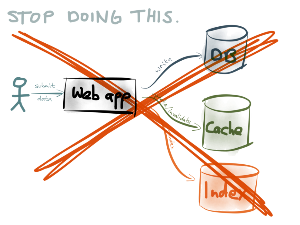 Stop doing dual writes!