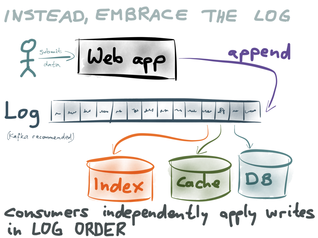 Using logs to build a solid data infrastructure (or: why dual writes are a bad idea) - Confluent