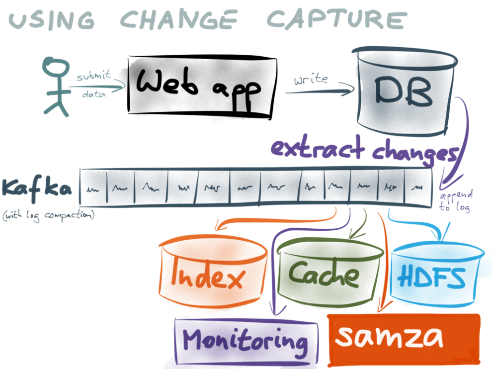 Using change data capture