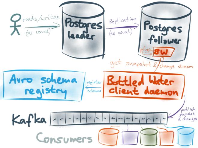 用Kafka实时复制PostgreSQL里的最新数据